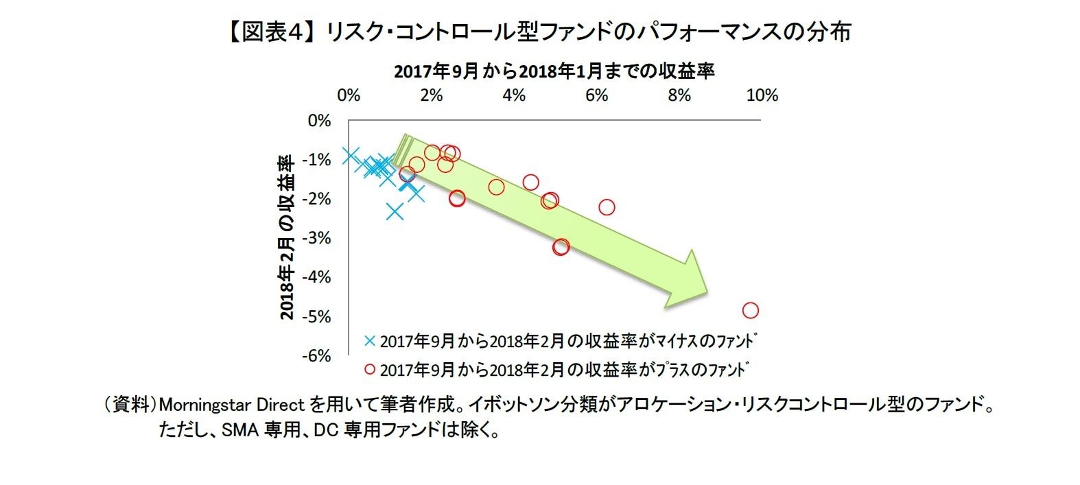 【図表4】 リスク・コントロール型ファンドのパフォーマンスの分布