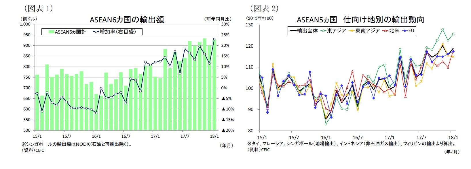 (図表1)ASEAN6カ国の輸出額/(図表2)ASEAN5ヵ国仕向け地別の輸出動向