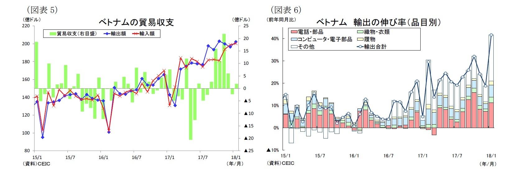 (図表5)ベトナムの貿易収支/(図表6)ベトナム輸出の伸び率(品目別)