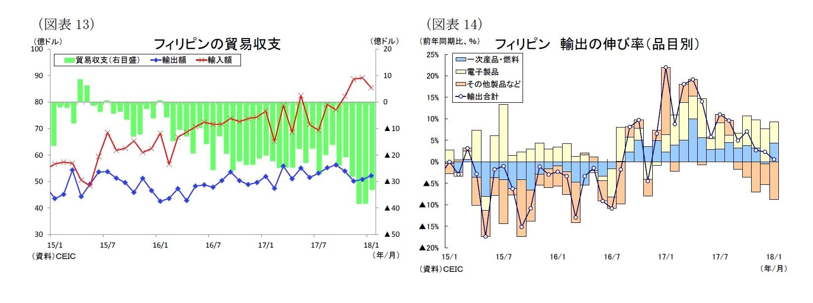 (図表13)フィリピンの貿易収支/(図表14)フィリピン 輸出の伸び率(品目別)