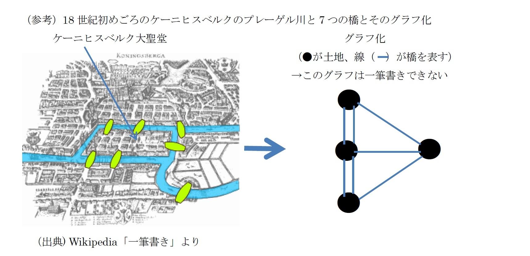 (参考)18 世紀初めごろのケーニヒスベルクのプレーゲル川と7 つの橋とそのグラフ化