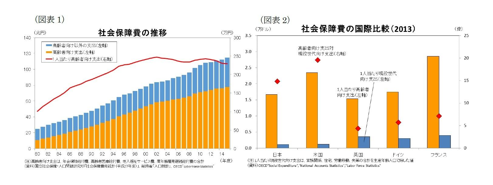 (図表1)社会保障費の推移/(図表2)社会保障費の国際比較(2013)