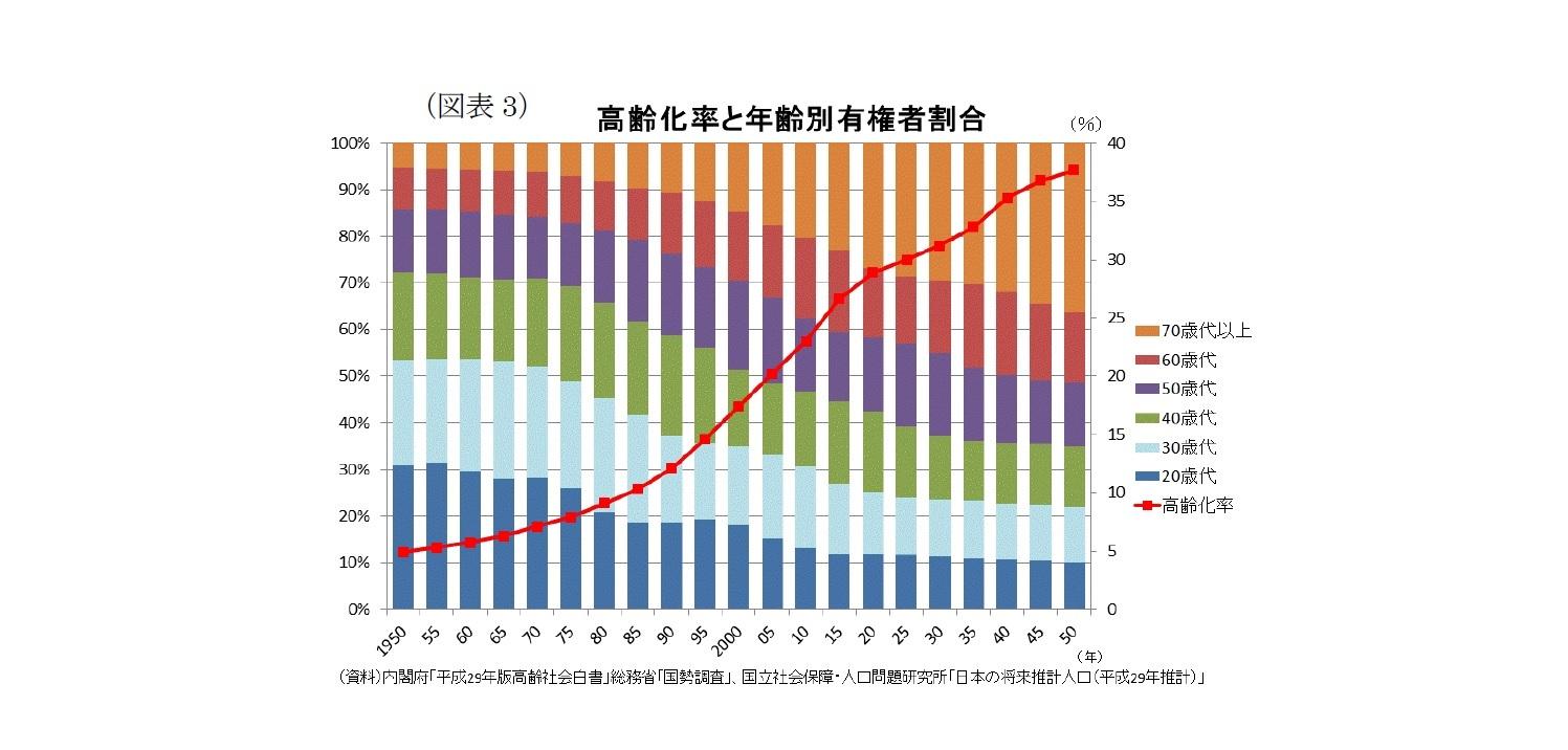 (図表3)高齢化率と年齢別有権者割合