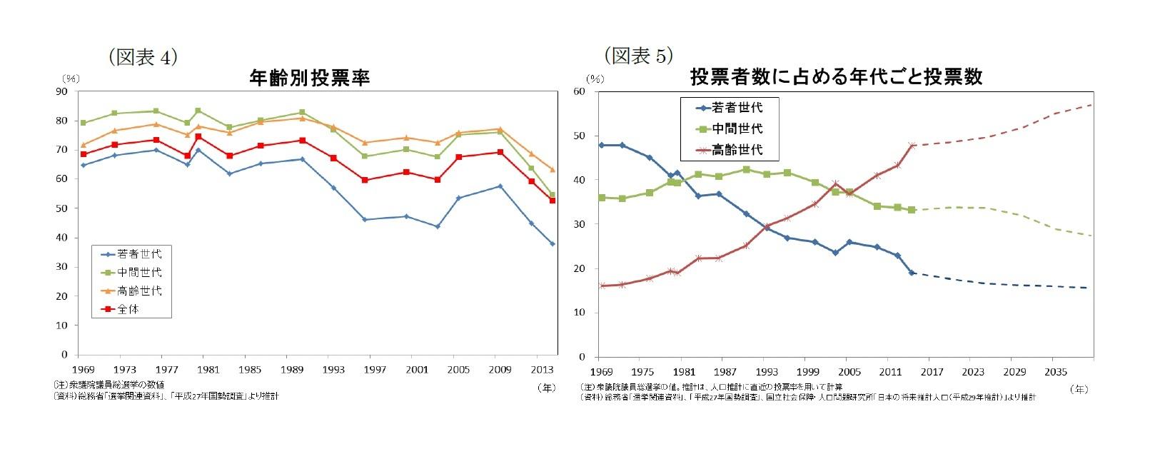 (図表4)年齢別投票率/(図表5)投票者数に占める年代ごと投票数