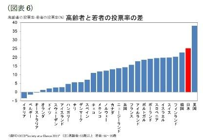 (図表6)高齢者と若者の投票率の差