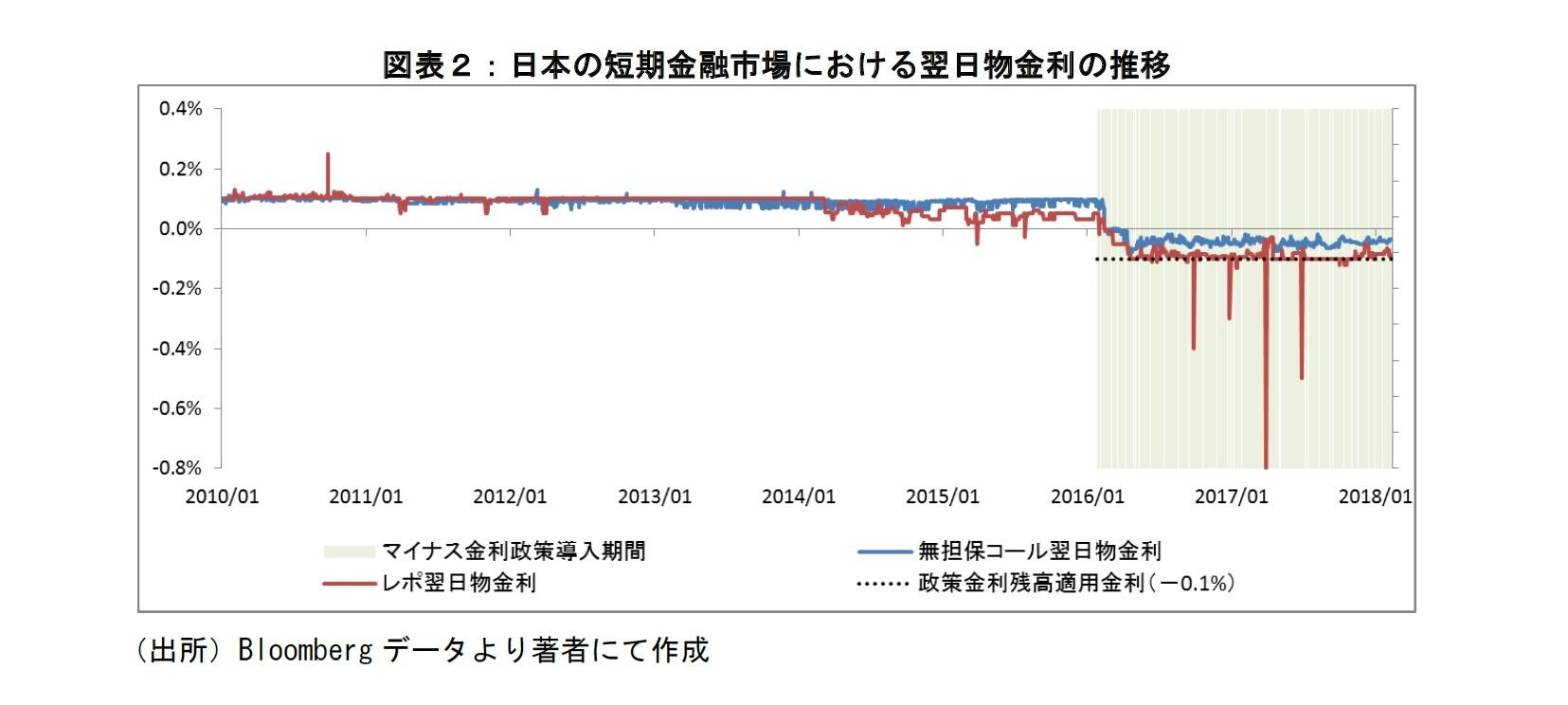 図表2:日本の短期金融市場における翌日物金利の推移