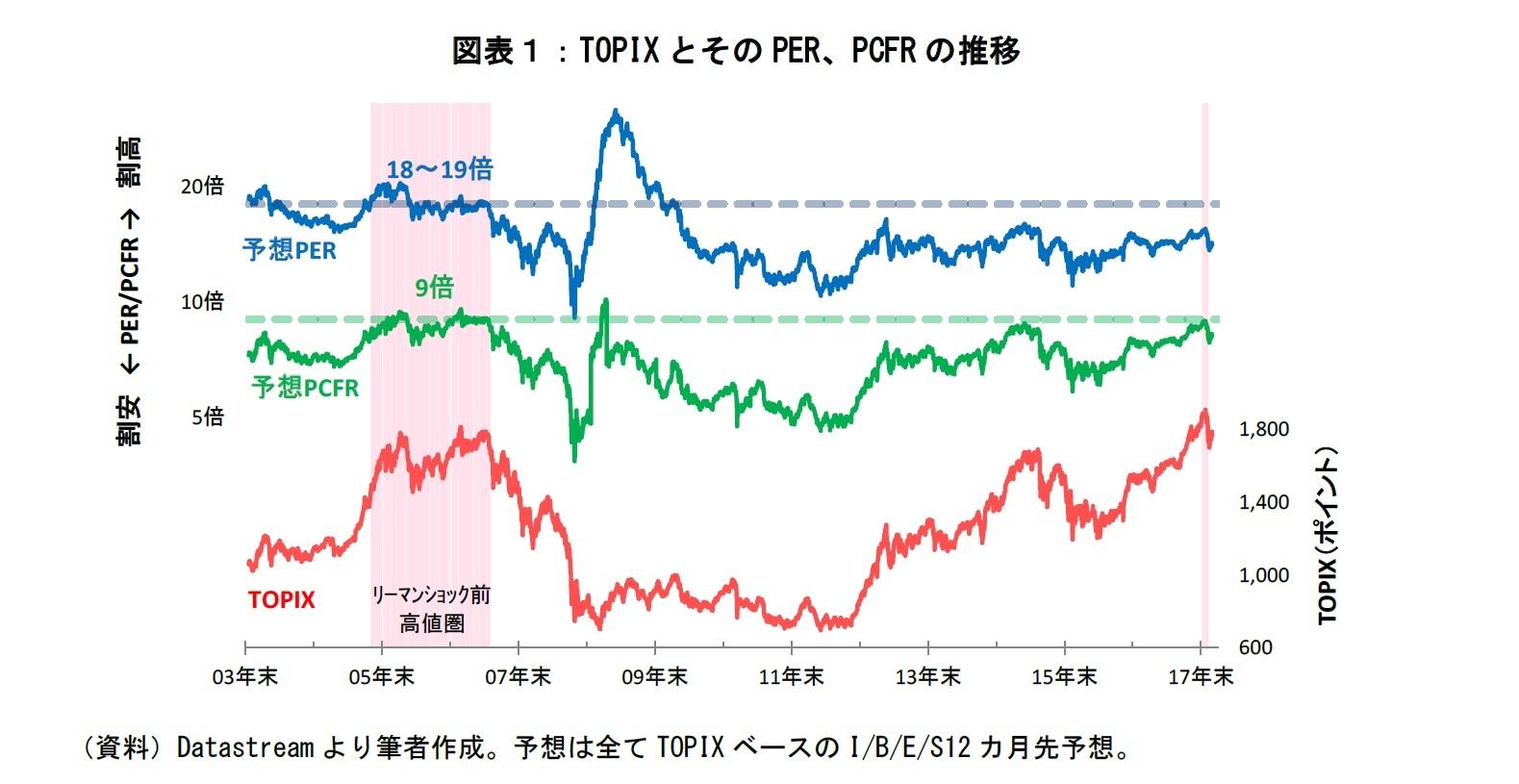 図表1:TOPIXとそのPER,PCERの推移