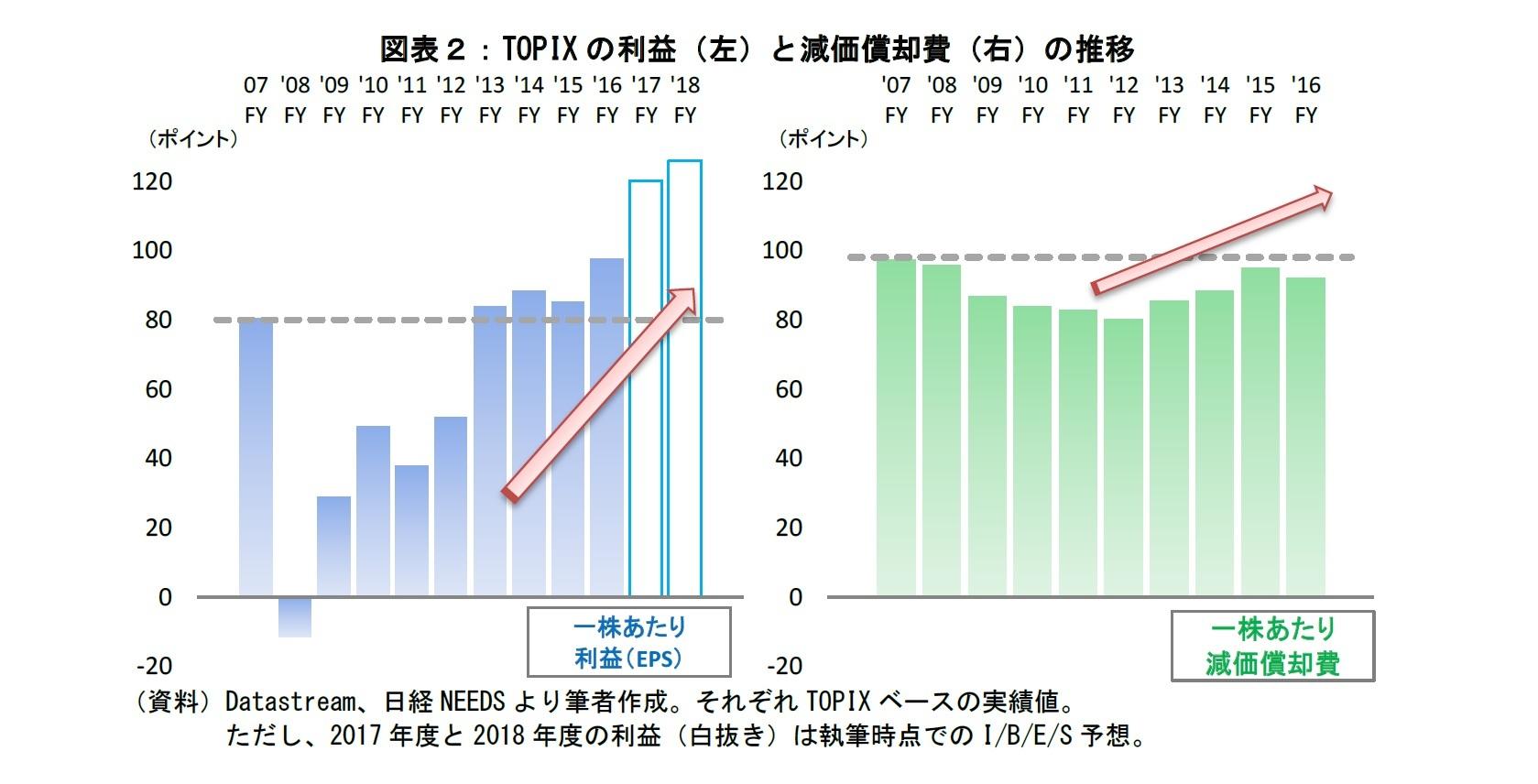 図表2:TOPIXの利益と減価償却費の推移
