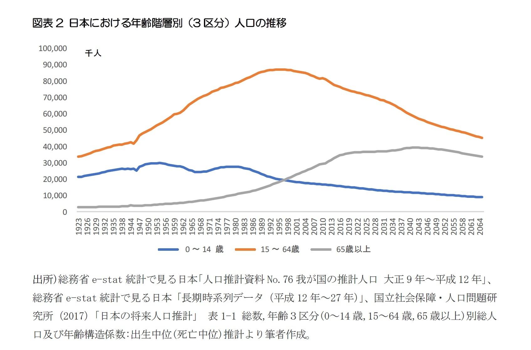 図表2 日本における年齢階層別(3区分)人口の推移
