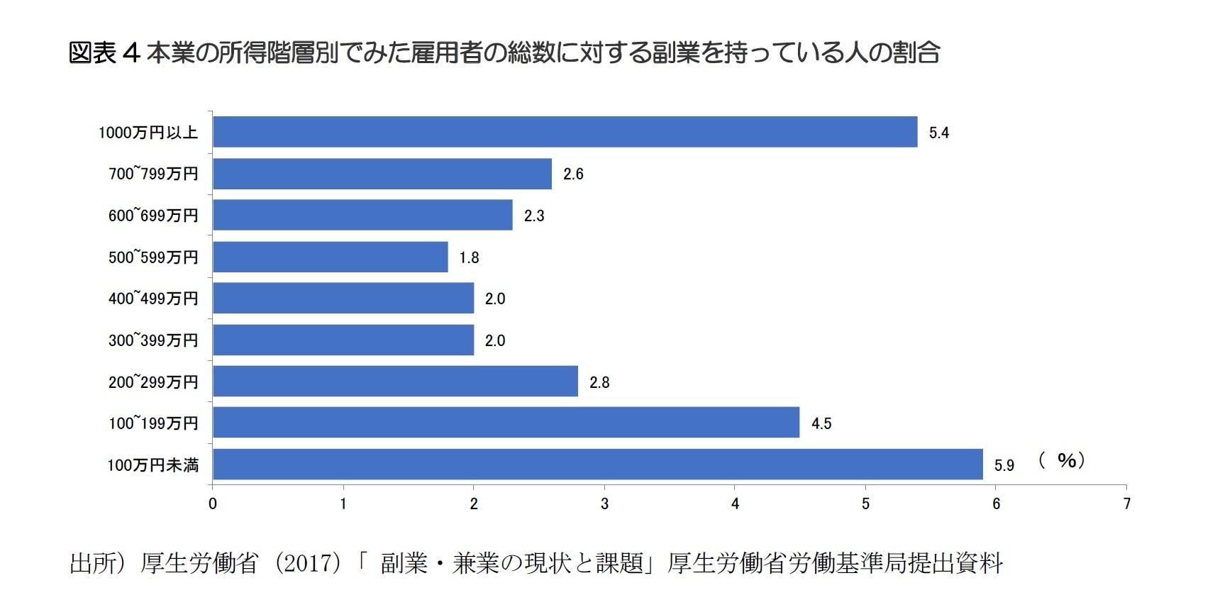 図表4本業の所得階層別でみた雇用者の総数に対する副業を持っている人の割合