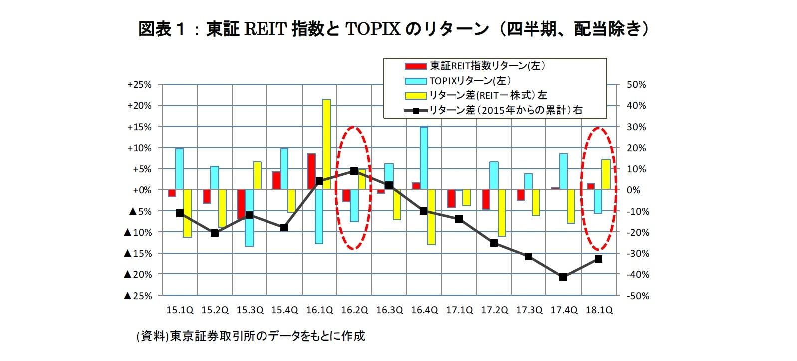 図表1:東証REIT指数とTOPIXのリターン(四半期、配当除き)