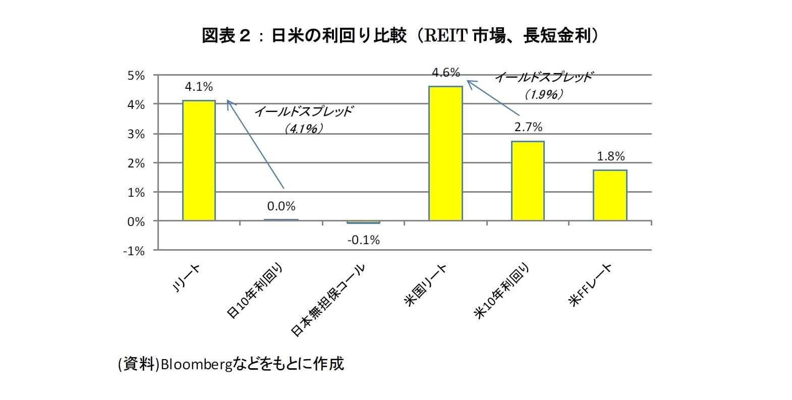 図表2:日米の利回り比較(REIT市場、長短金利)