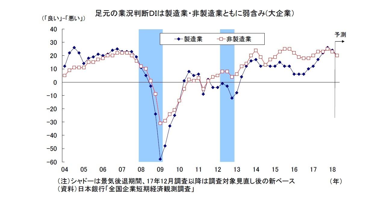 日銀短観(3月調査)~大企業製造業の景況感は8四半期ぶりに悪化 ...