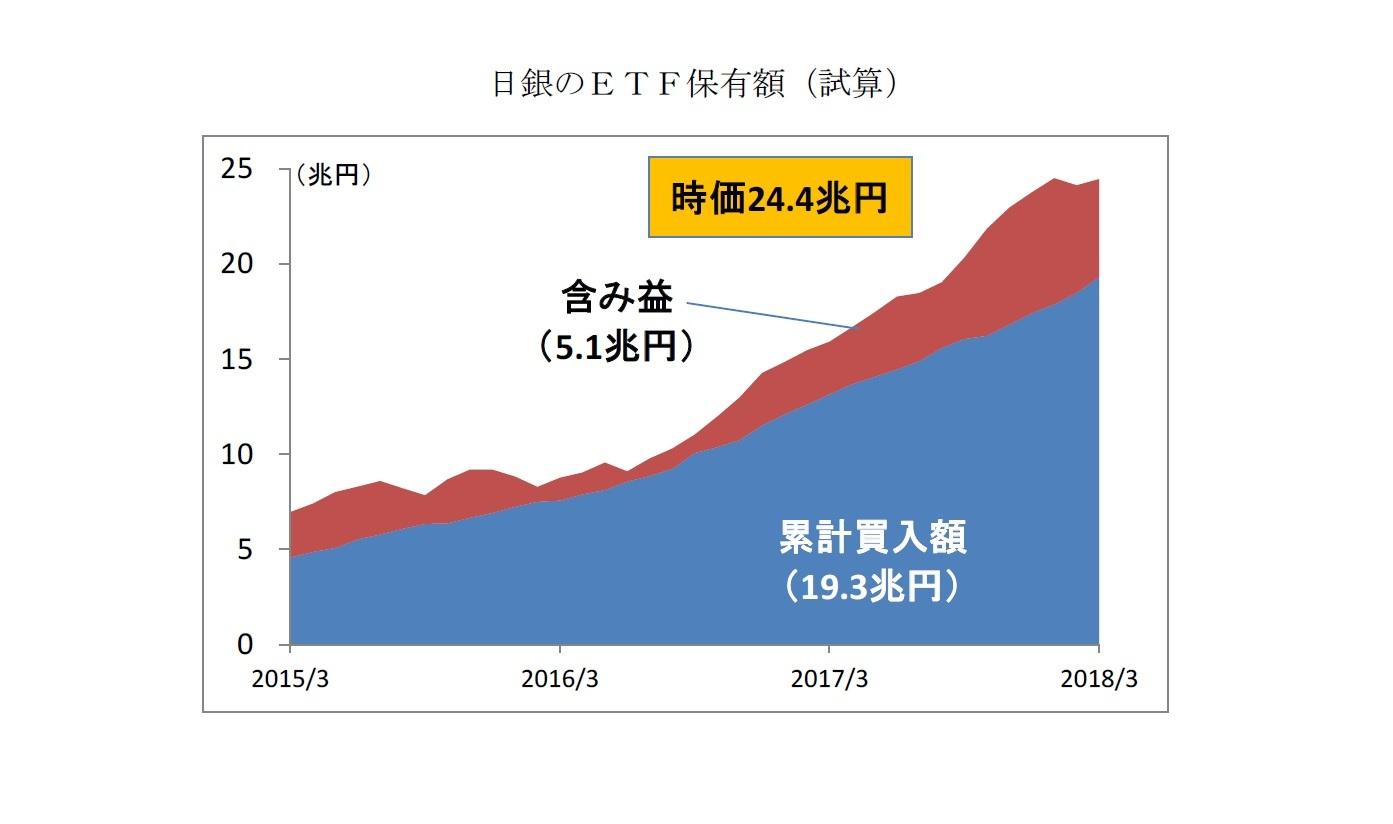 日銀のETF保有額(試算)