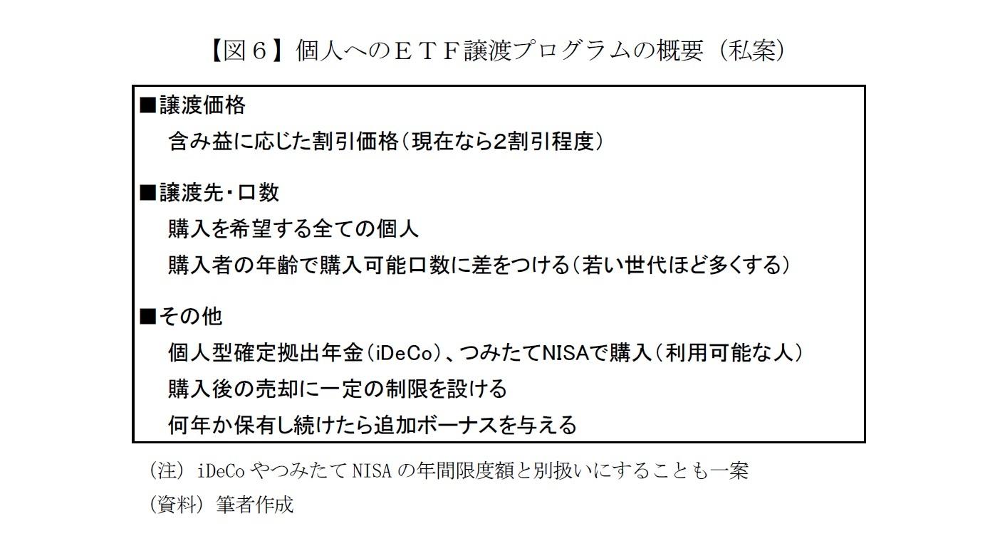 【図6】個人へのETF譲渡プログラムの概要(私案)