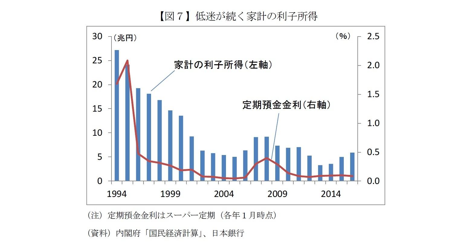 【図7】低迷が続く家計の利子所得