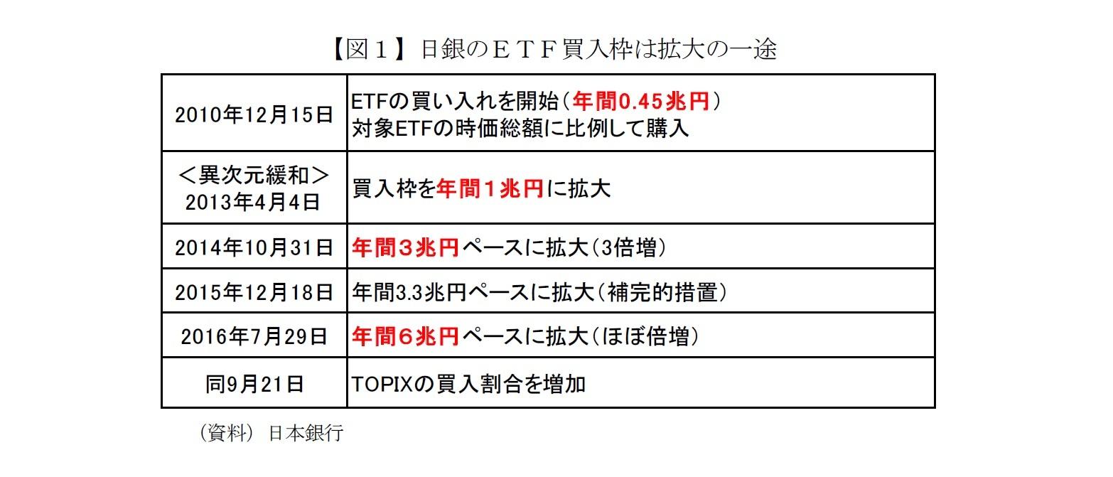 【図1】日銀のETF買入枠は拡大の一途