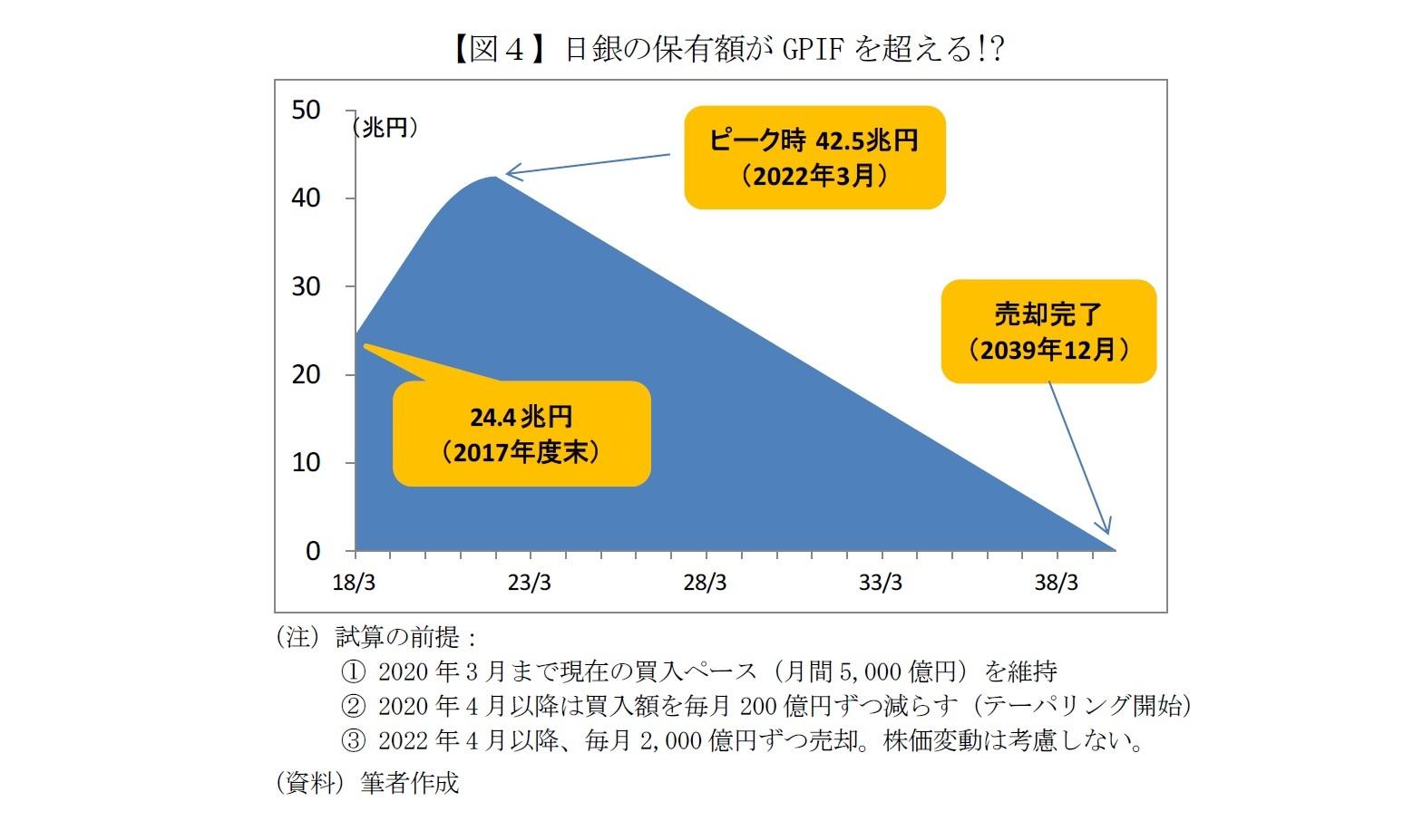 【図4】日銀の保有額がGPIFを超える!?
