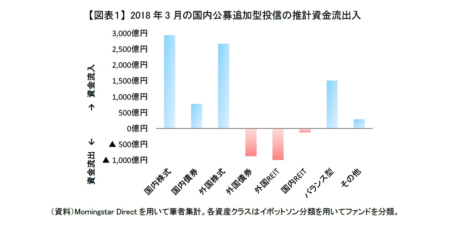 【図表1】 2018年3月の国内公募追加型投信の推計資金流出入