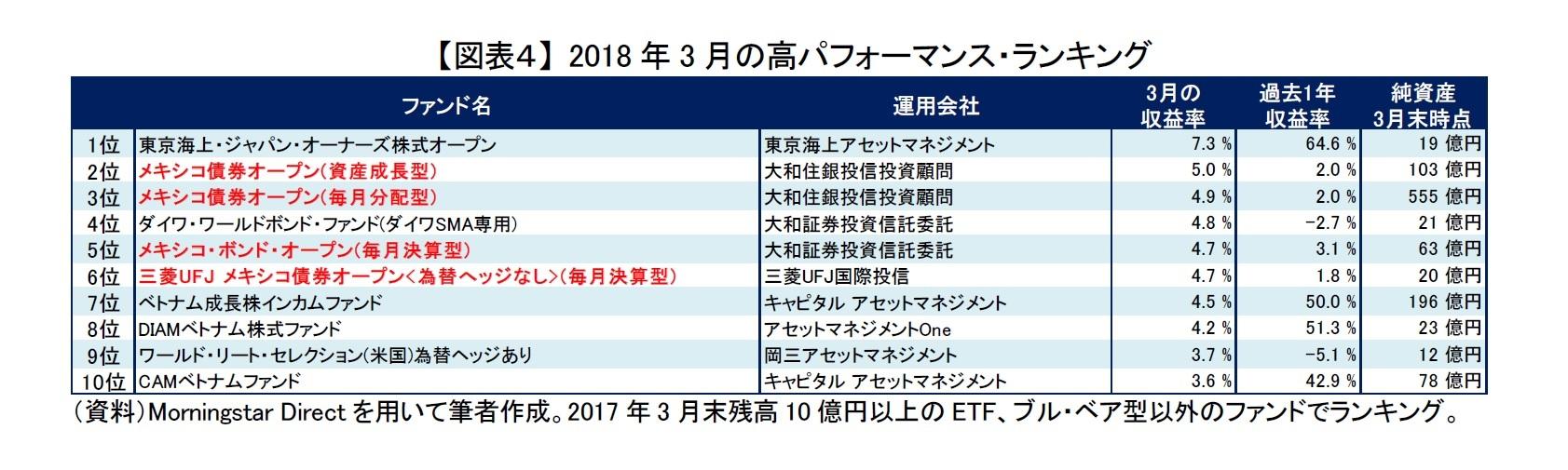 【図表4】 2018年3月の高パフォーマンス・ランキング