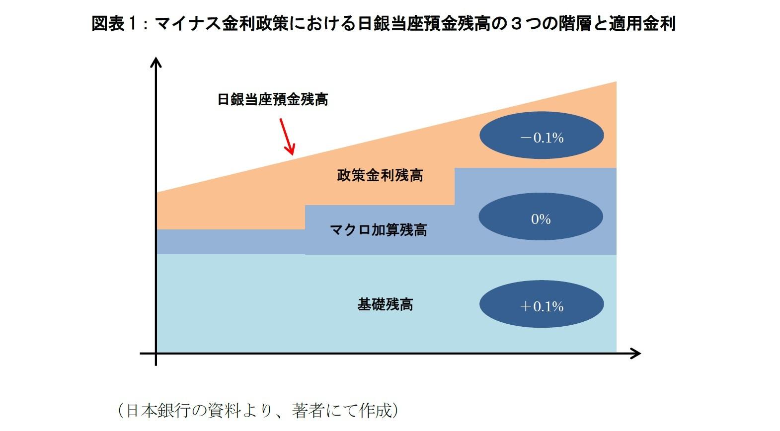 図表1:マイナス金利政策における日銀当座預金残高の3つの階層と適用金利