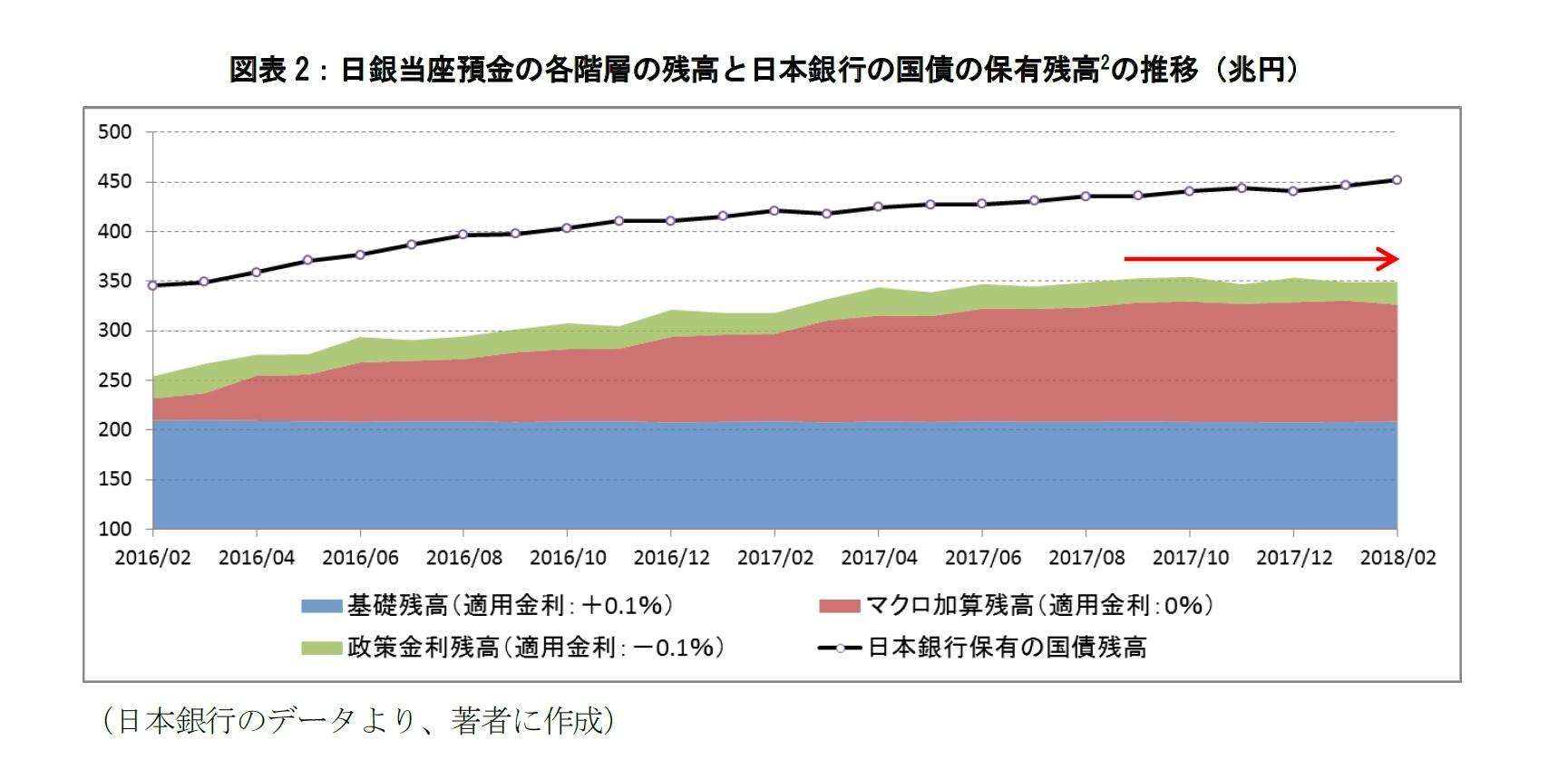 図表2:日銀当座預金の各階層の残高と日本銀行の国債の保有残高の推移(兆円)