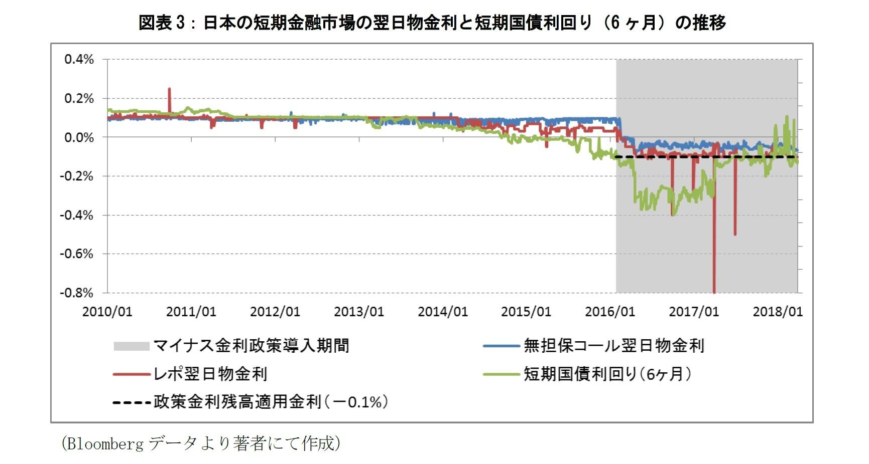 図表3:日本の短期金融市場の翌日物金利と短期国債利回り(6ヶ月)の推移