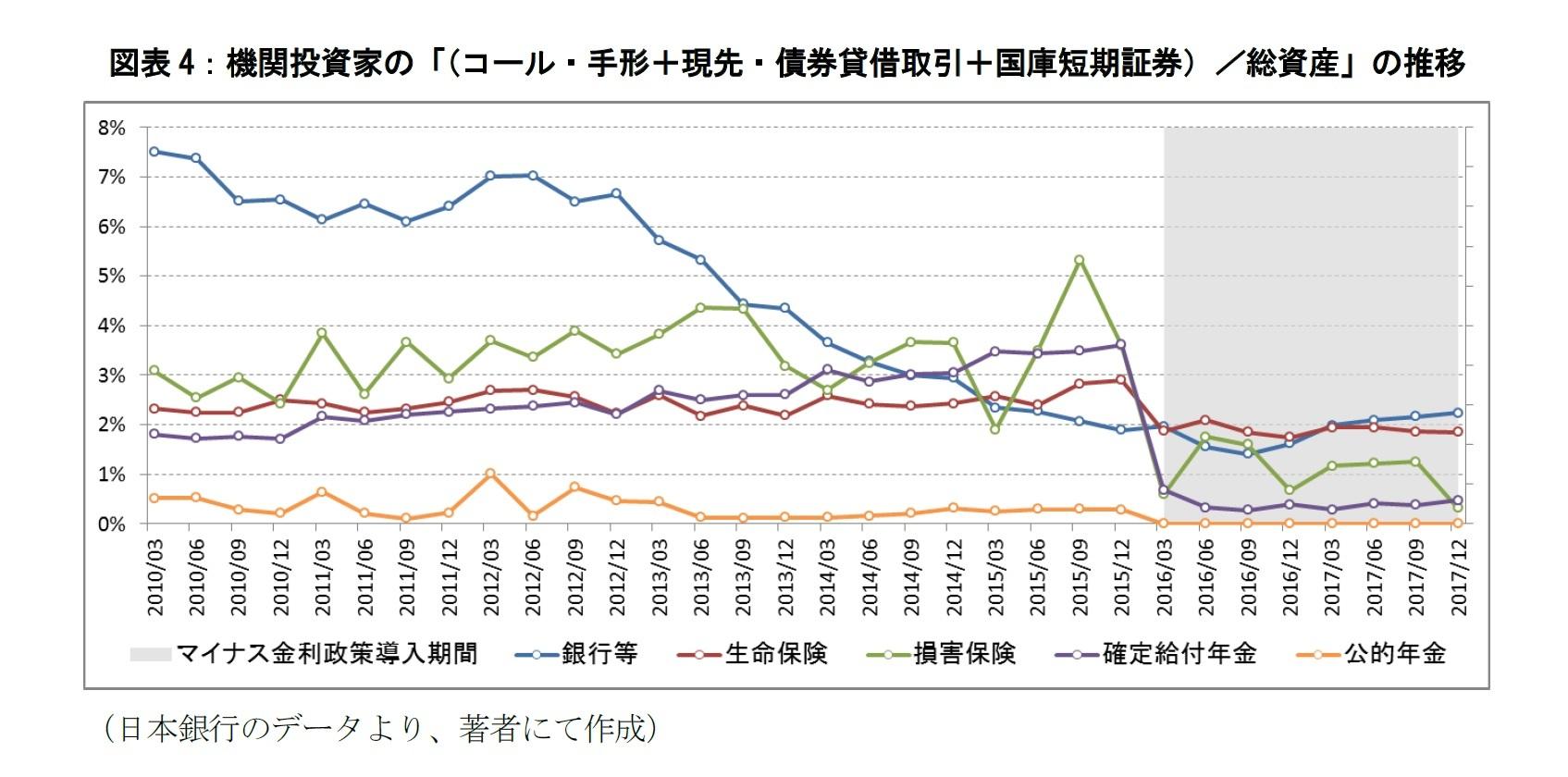 図表4:機関投資家の「(コール・手形+現先・債券貸借取引+国庫短期証券)/総資産」の推移