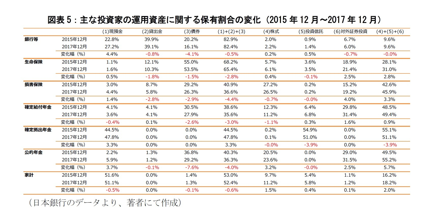 図表5:主な投資家の運用資産に関する保有割合の変化(2015年12月~2017年12月)
