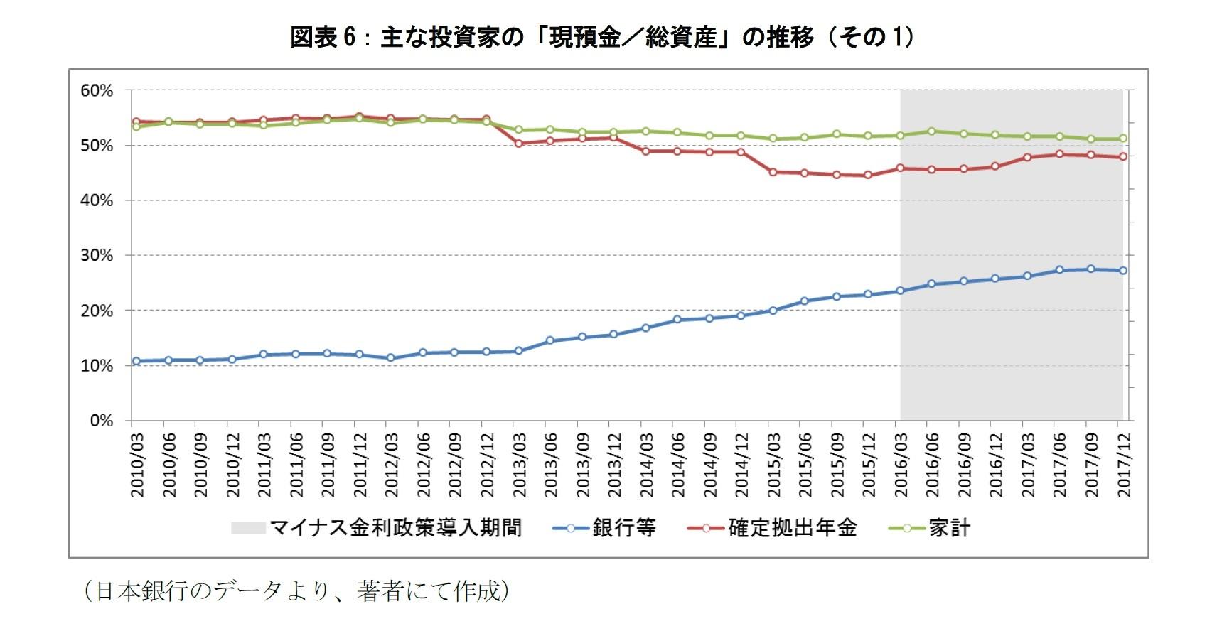 図表6:主な投資家の「現預金/総資産」の推移(その1)