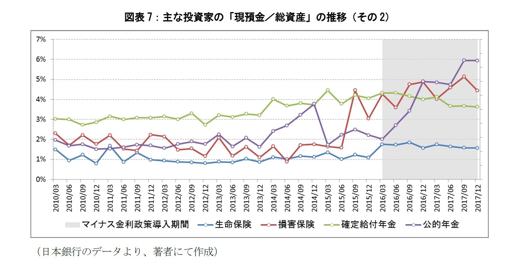 図表7:主な投資家の「現預金/総資産」の推移(その2)