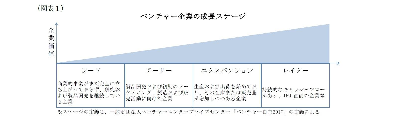 (図表1)ベンチャー企業の成長ステージ