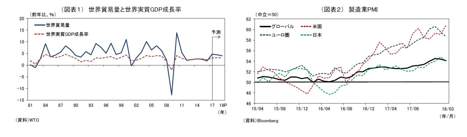 (図表1) 世界貿易量と世界実質GDP成長率/(図表2) 製造業PMI
