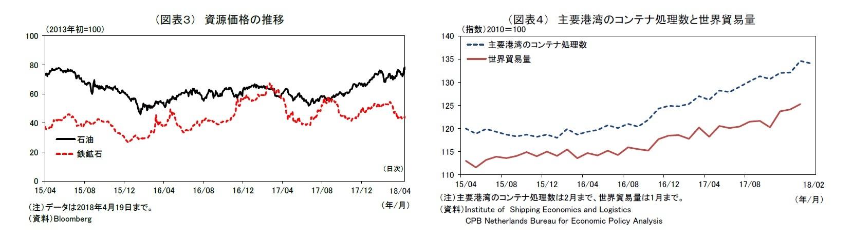 (図表3) 資源価格の推移/(図表4) 主要港湾のコンテナ処理数と世界貿易量