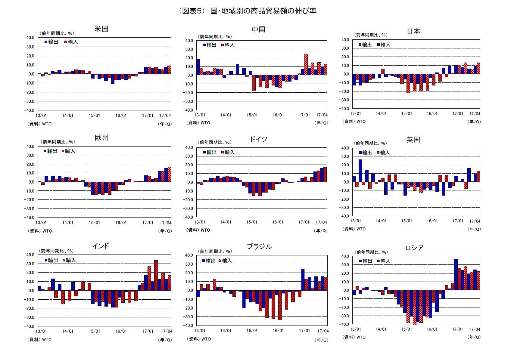 (図表5) 国・地域別の商品貿易額の伸び率