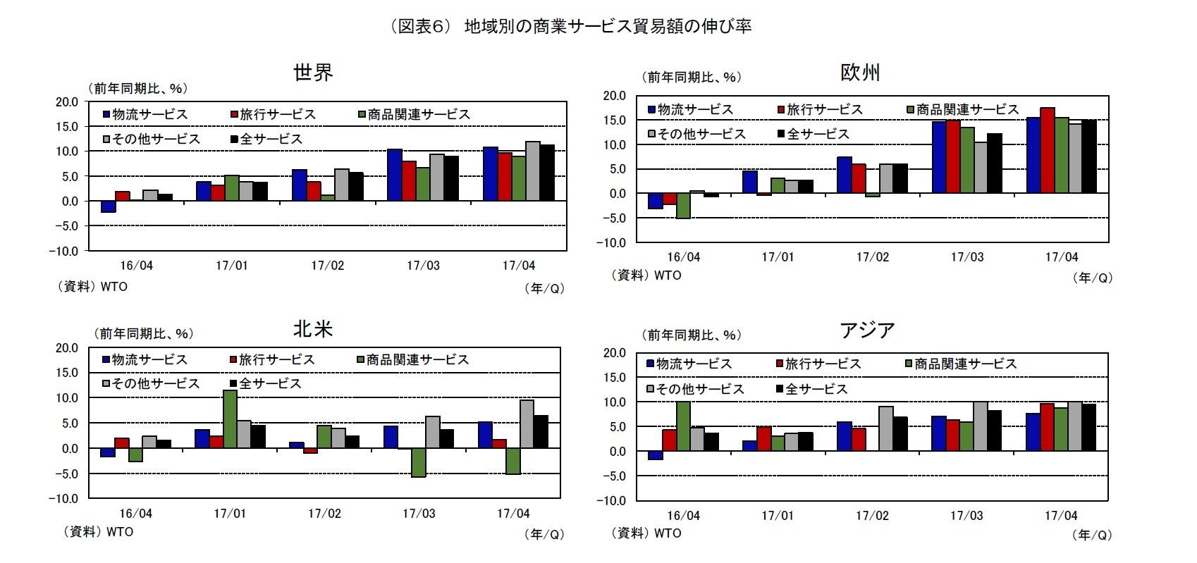 (図表6) 地域別の商業サービス貿易額の伸び率