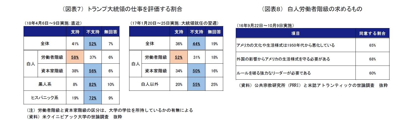 (図表7) トランプ大統領の仕事を評価する割合/(図表8) 白人労働者階級の求めるもの