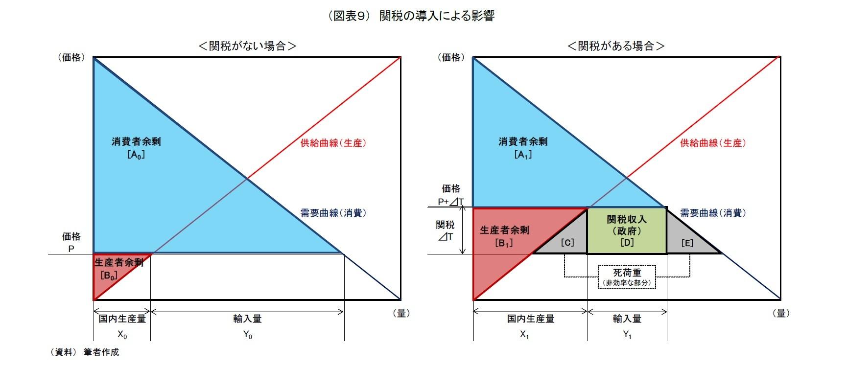 (図表9) 関税の導入による影響