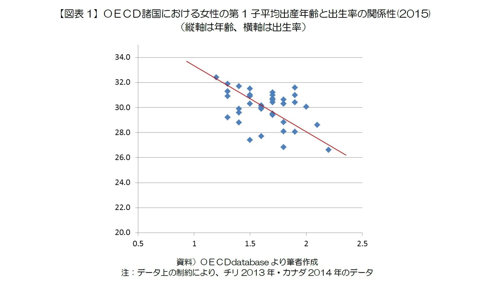 【図表1】OECD諸国における女性の第1子平均出産年齢と出生率の関係性(2015)