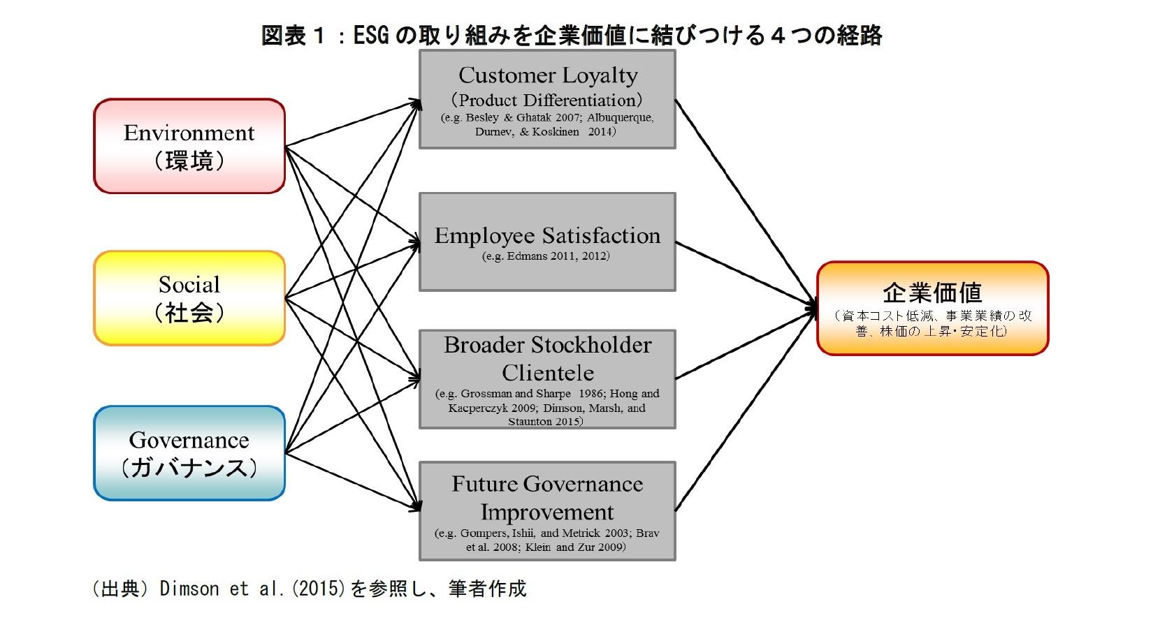 図表1:ESGの取組を企業価値に結びつける4つの経路