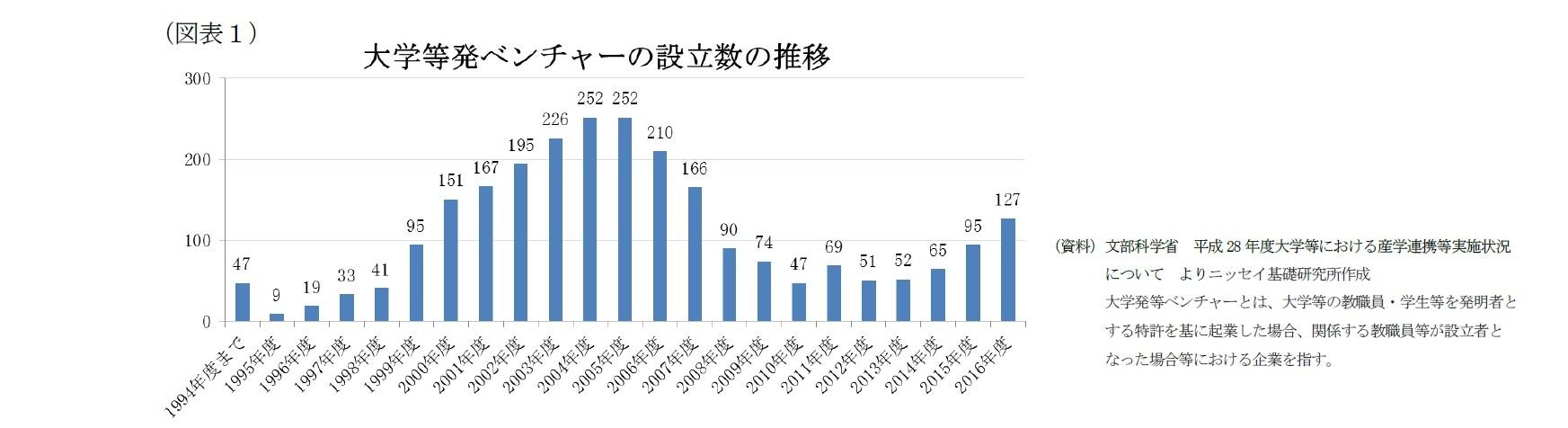 (図表1)大学等発ベンチャーの設立数の推移