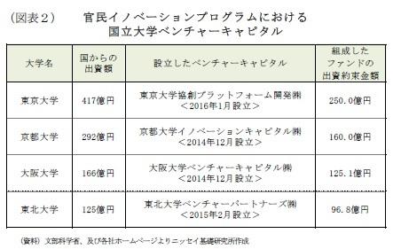 (図表2)官民イノベーションプログラムにおける国立大学ベンチャーキャピタル