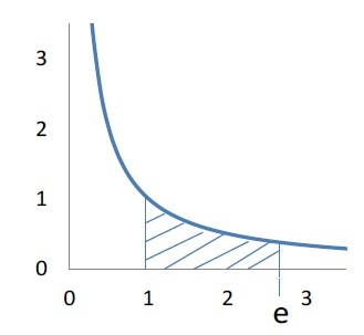グラフy=1/x の 1≦x≦e における領域の面積