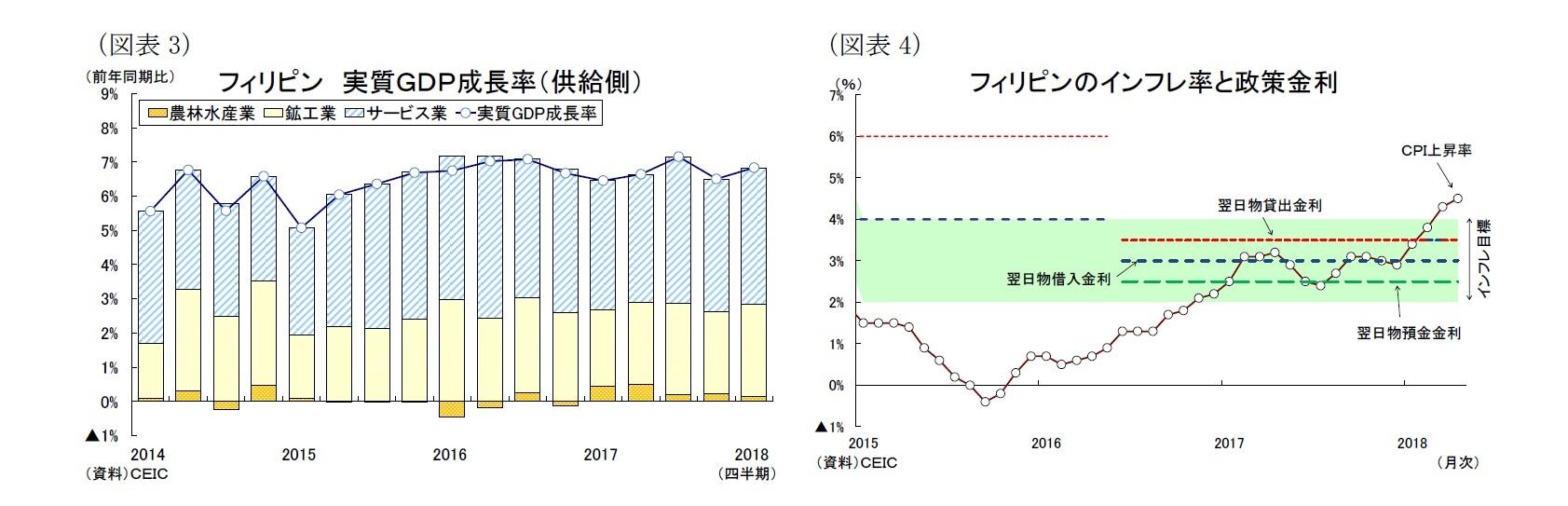 (図表3)フィリピン 実質GDP成長率(供給側)/(図表4)フィリピンのインフレ率と政策金利