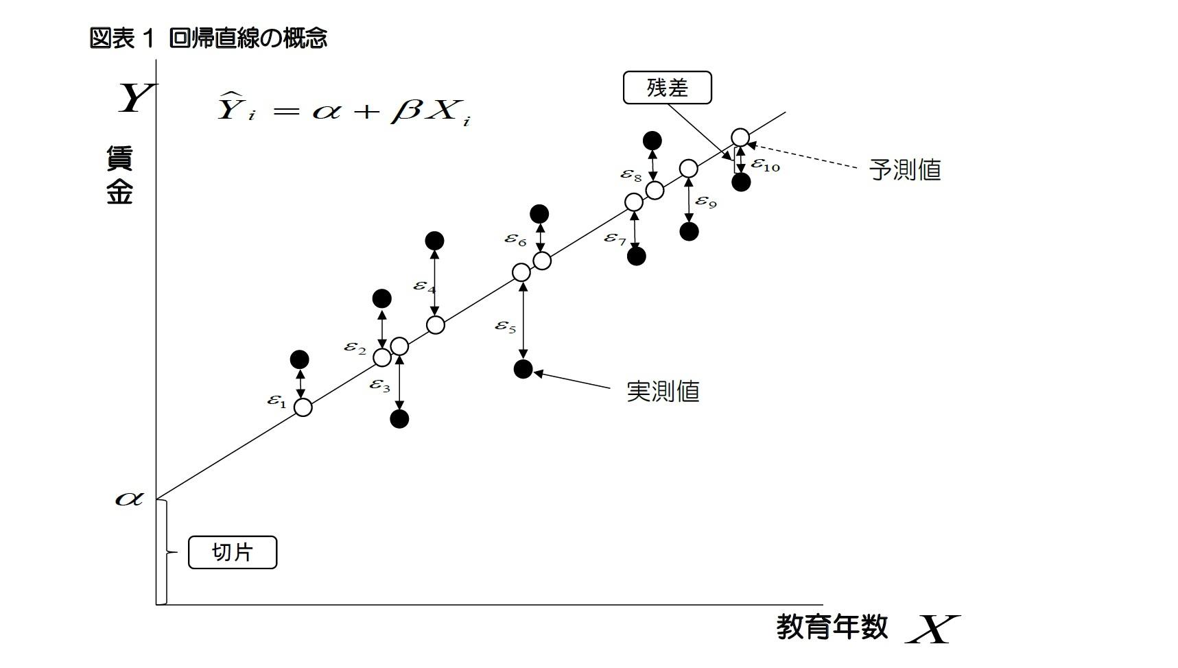 図表1 回帰直線の概念