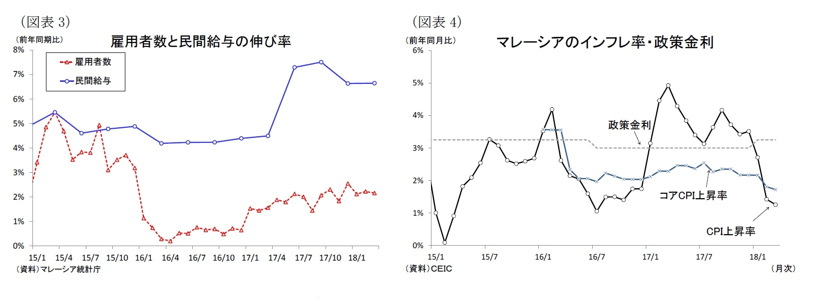 (図表3)雇用者数と民間給与の伸び率/(図表4)マレーシアのインフレ率・政策金利