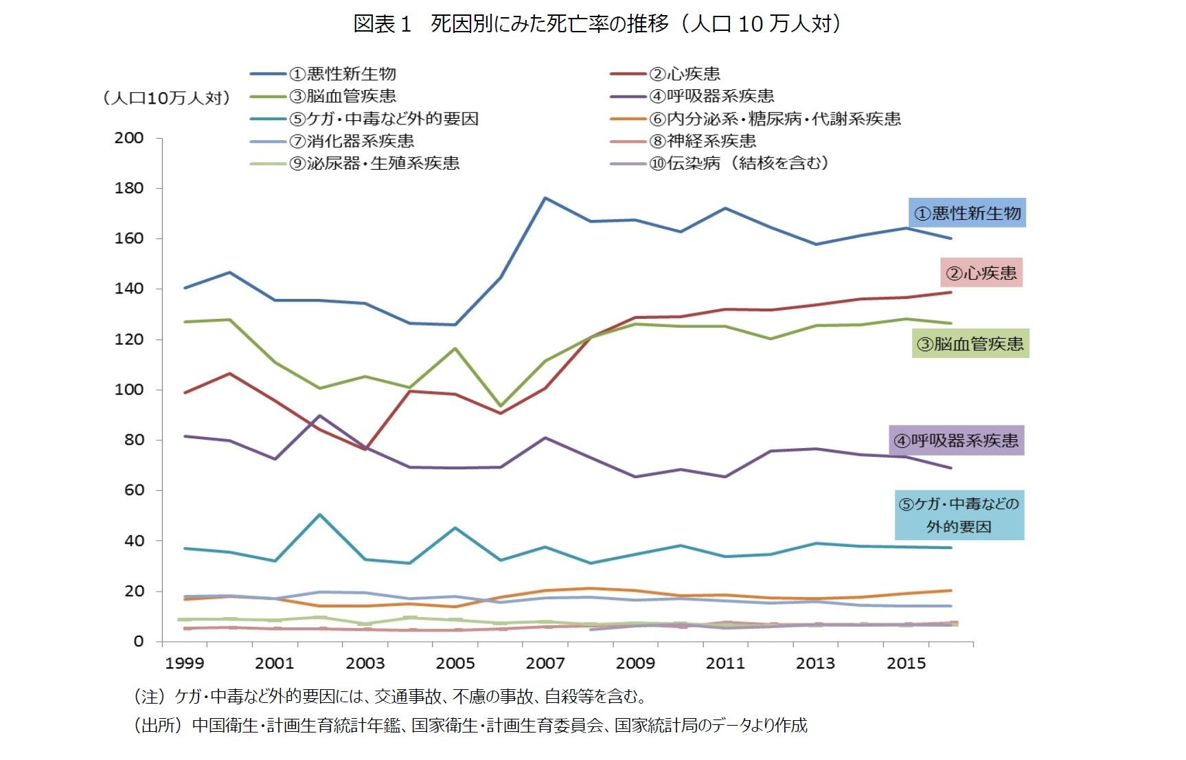 中国における三大死因とは?-4...