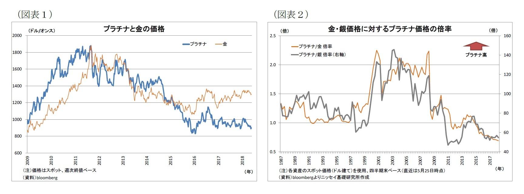 (図表1)プラチナと金の価格/(図表2)金・銀価格に対するプラチナ価格の倍率