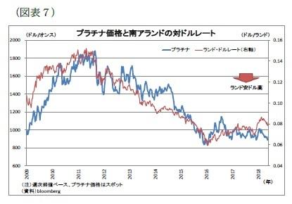 (図表7)プラチナ価格と南アランドの対ドルレート
