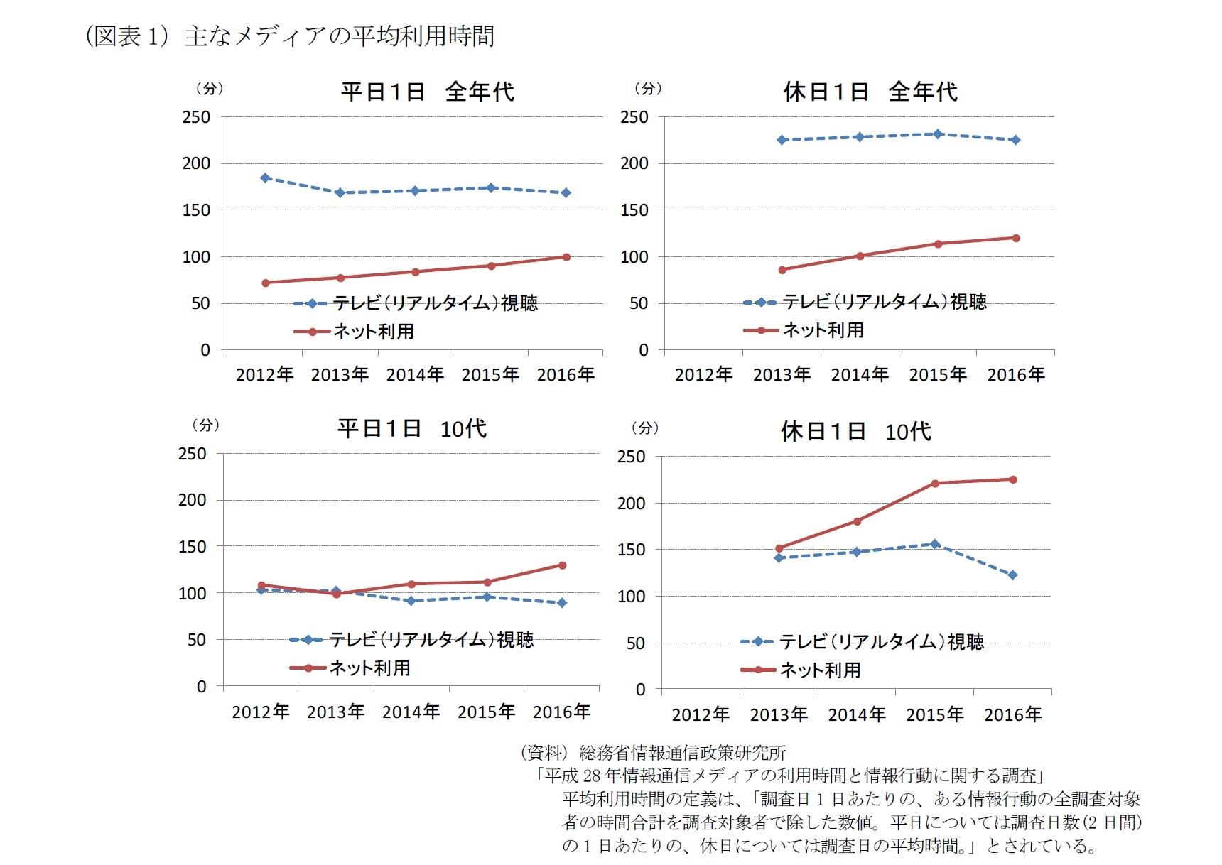 (図表1)主なメディアの平均利用時間